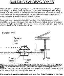 Icon of BUILDING SANDBAG DYKES